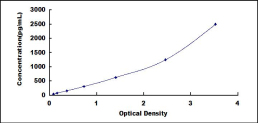 Typical Testing Data/Standard Curve (for reference only) NGF.