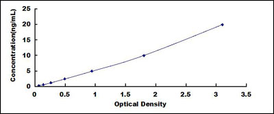 Typical Testing Data/Standard Curve (for reference only) a1BG.