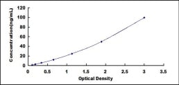 Typical Testing Data/Standard Curve (for reference only) NAGase.
