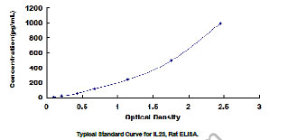 Typical Standard Curve/Testing Data IL23.