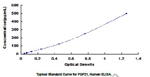 Typical Standard Curve/Testing Data FGF21.