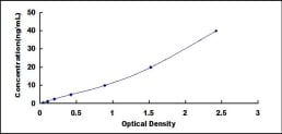 Typical Testing Data/Standard Curve (for reference only) FcgR3B.