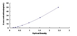 Typical Testing Data/Standard Curve (for reference only) PARN.