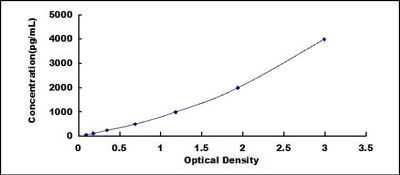 Typical Testing Data/Standard Curve (for reference only) LAMa5.