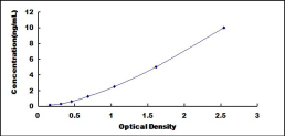 Typical Testing Data/Standard Curve (for reference only) MSLN.