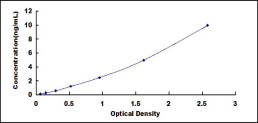 Typical Testing Data/Standard Curve (for reference only) GREM1.