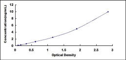 Typical Testing Data/Standard Curve (for reference only) RALBP1.