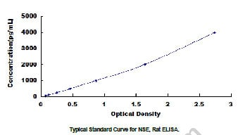 Typical Testing Data/Standard Curve (for reference only) NSE.