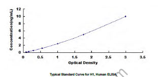 Typical Testing Data/Standard Curve (for reference only) H1.