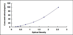 Typical Testing Data/Standard Curve (for reference only) CDH5.