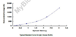 Typical Testing Data/Standard Curve (for reference only) IgD.