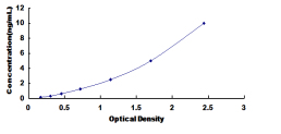 Typical Testing Data/Standard Curve (for reference only) FATP5.