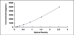 CPM elisa kit Typical Testing Data/Standard Curve (for reference only) image