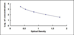 Typical Testing Data/Standard Curve (for reference only) bMSH.