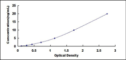 Typical Testing Data/Standard Curve (for reference only) GDN.