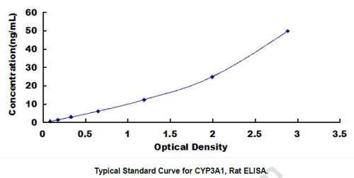 CYP3A1 elisa kit