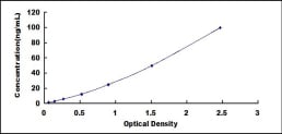 Typical Testing Data/Standard Curve (for reference only) VKORC1.
