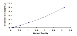 Typical Testing Data/Standard Curve (for reference only) PRNP.