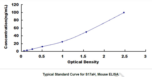 Typical Testing Data/Standard Curve (for reference only) S17aH.