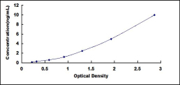 Typical Testing Data/Standard Curve (for reference only) PDCD4.