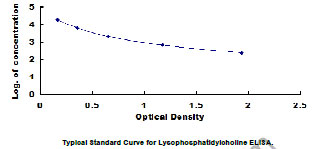 Typical Testing Data/Standard Curve (for reference only) LPC.