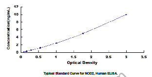 Typical Standard Curve/Testing Data NOD2.