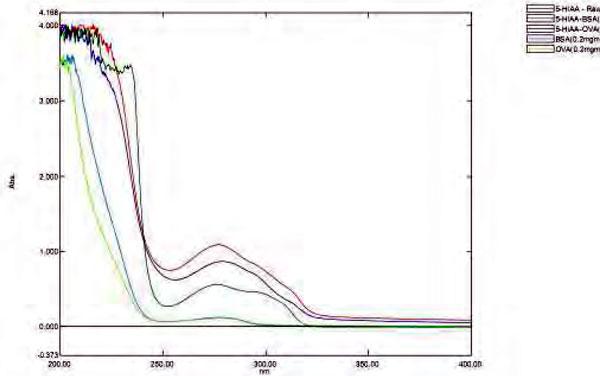 UV-spectrum