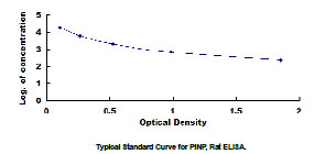 Typical Standard Curve/Testing Data PINP.
