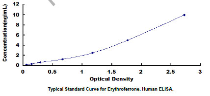 Typical Testing Data/Standard Curve (for reference only) ERFE.