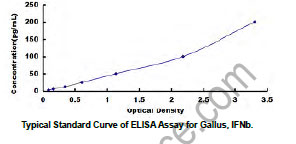 Typical Testing Data/Standard Curve (for reference only) IFNb.