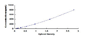Typical Testing Data/Standard Curve (for reference only) a1AGP.