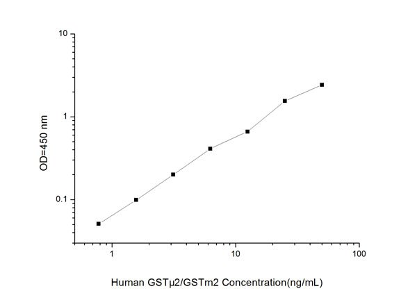 Typical Testing Data/Standard Curve (for reference only) GSTmu2/GSTm2.