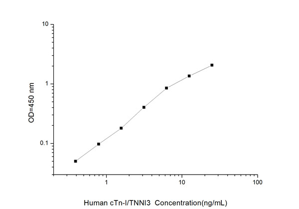 Typical Testing Data/Standard Curve (for reference only) cTn-I/TNNI3.