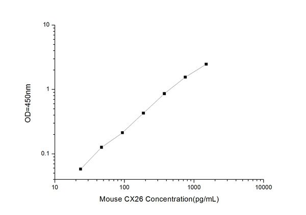 Typical Testing Data/Standard Curve (for reference only) CX26.