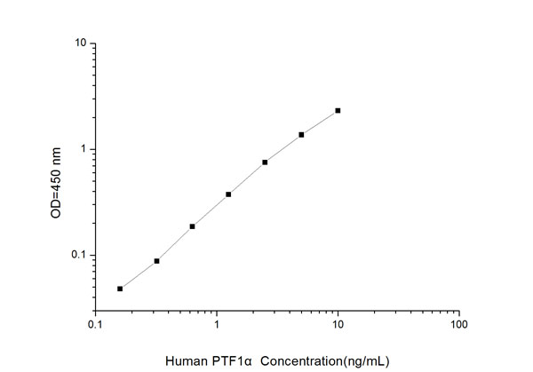 Typical Testing Data/Standard Curve (for reference only) PTF1alpha.