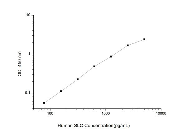 SLC elisa kit Typical Testing Data/Standard Curve (for reference only) image