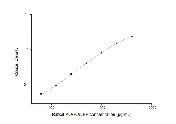 Typical Testing Data/Standard Curve (for reference only) PLAP/ALPP.