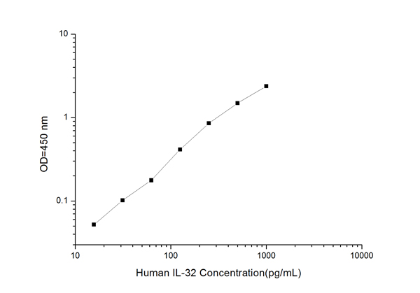 IL-32 elisa kit Typical Testing Data/Standard Curve (for reference only) image
