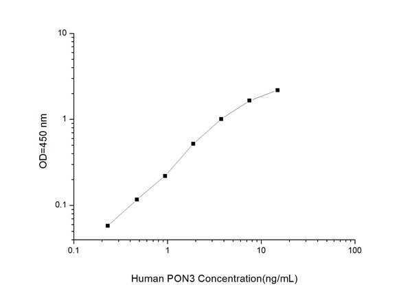 Typical Testing Data/Standard Curve (for reference only) PON3.