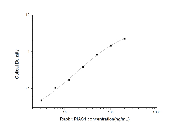 Typical Testing Data/Standard Curve (for reference only) PIAS1.