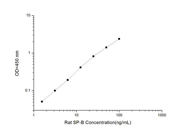 Typical Testing Data/Standard Curve (for reference only) SP-B.