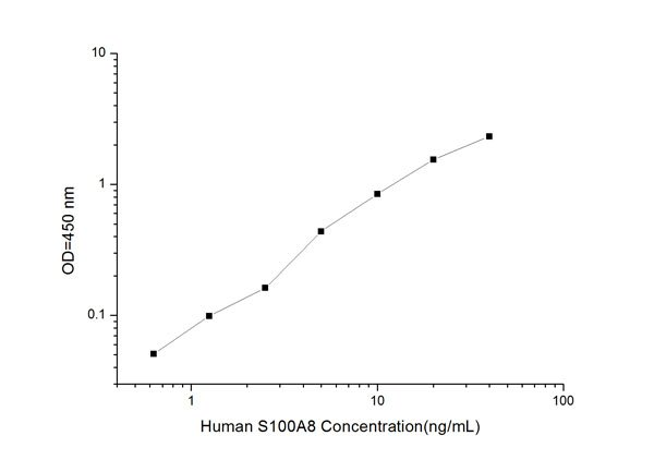 Typical Testing Data/Standard Curve (for reference only) S100A8.