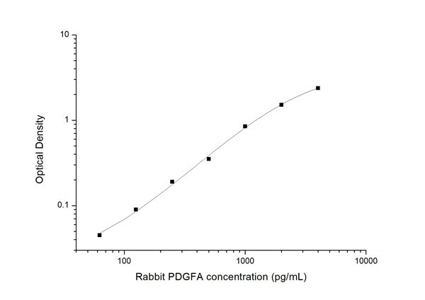 Typical Testing Data/Standard Curve (for reference only) PDGFA.