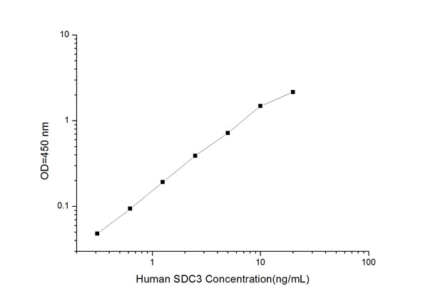 SDC3 elisa kit Typical Testing Data/Standard Curve (for reference only) image