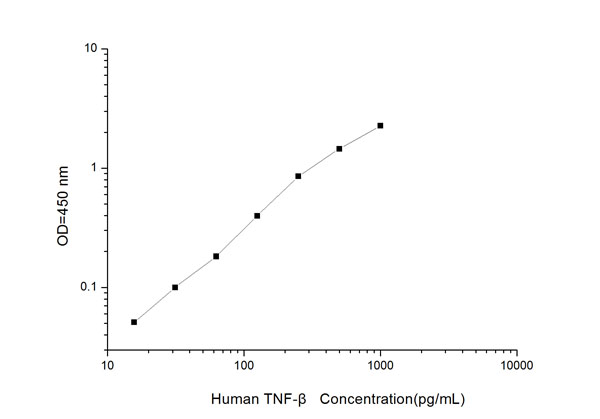 Typical Testing Data/Standard Curve (for reference only) TNF-beta.