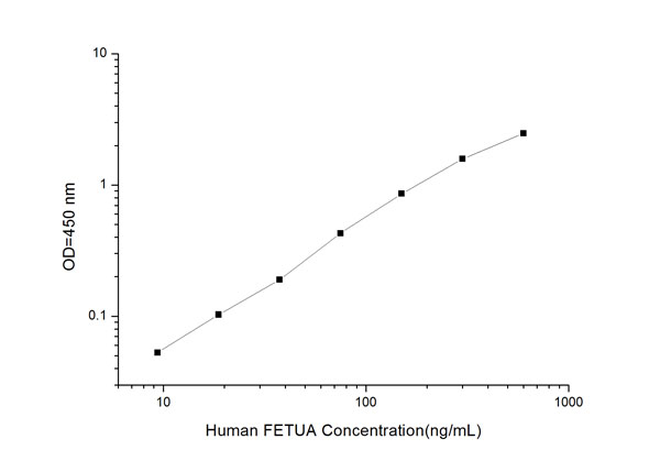Typical Testing Data/Standard Curve (for reference only) FETUA.