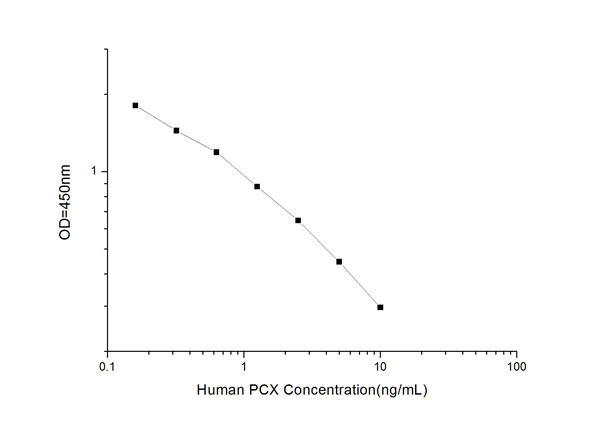 Typical Testing Data/Standard Curve (for reference only) PCX.