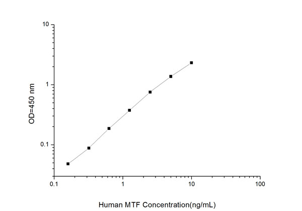 Typical Testing Data/Standard Curve (for reference only) MTF.