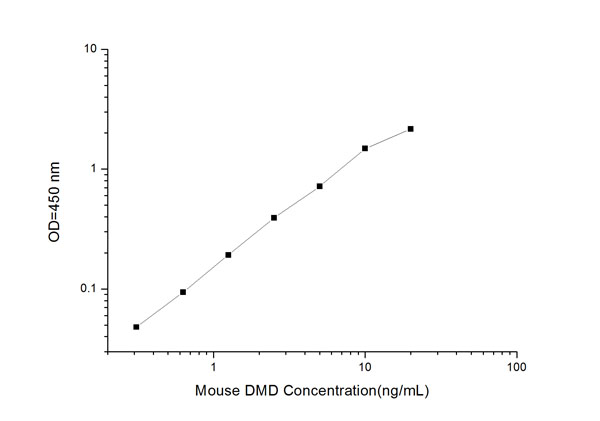 Typical Testing Data/Standard Curve (for reference only) DMD.