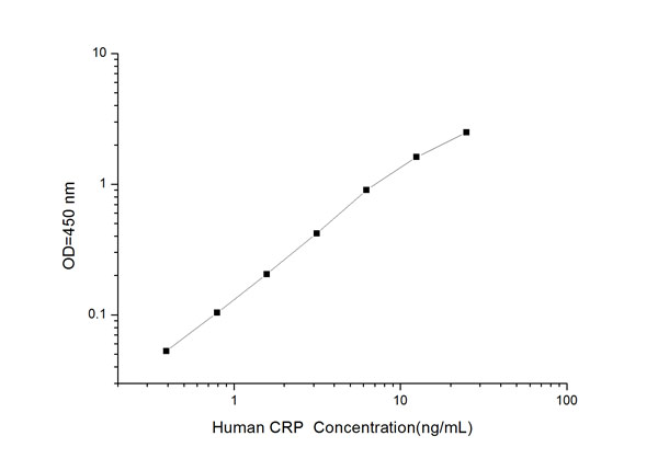 Typical Testing Data/Standard Curve (for reference only) CRP.